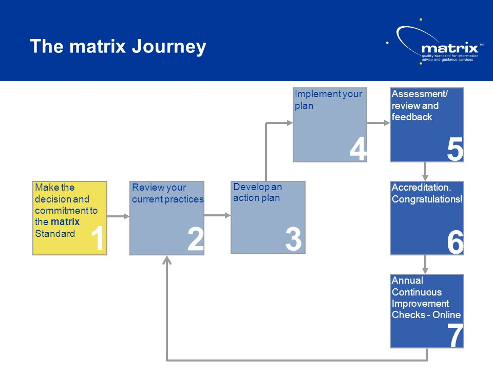 The matrix Journey Implement your plan Assessment/