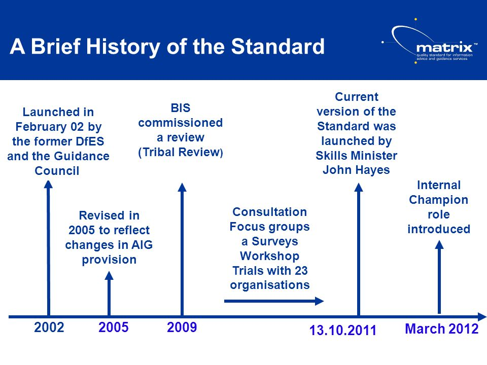 A Brief History of the Standard