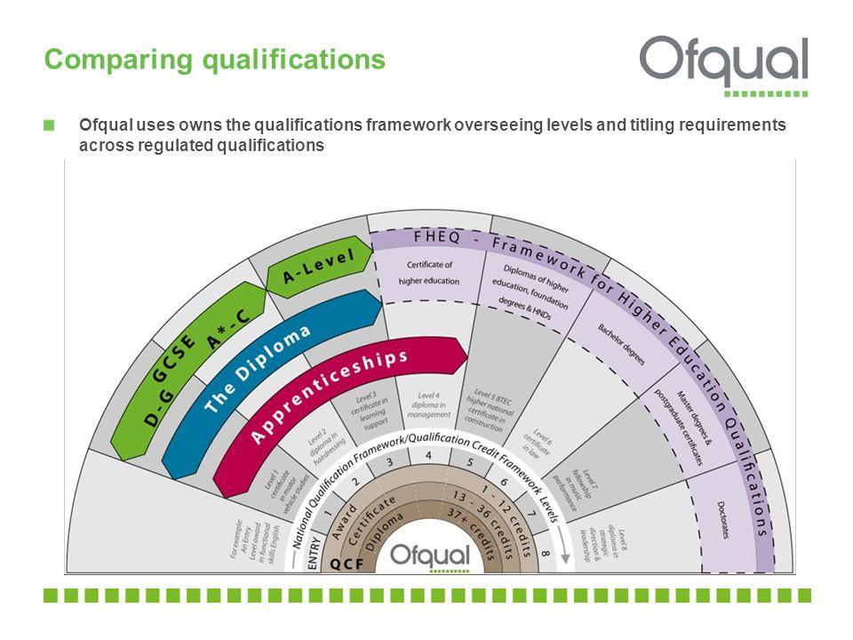 Comparing qualifications