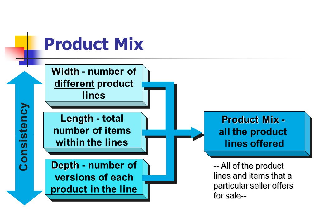 Which of the different product mix
