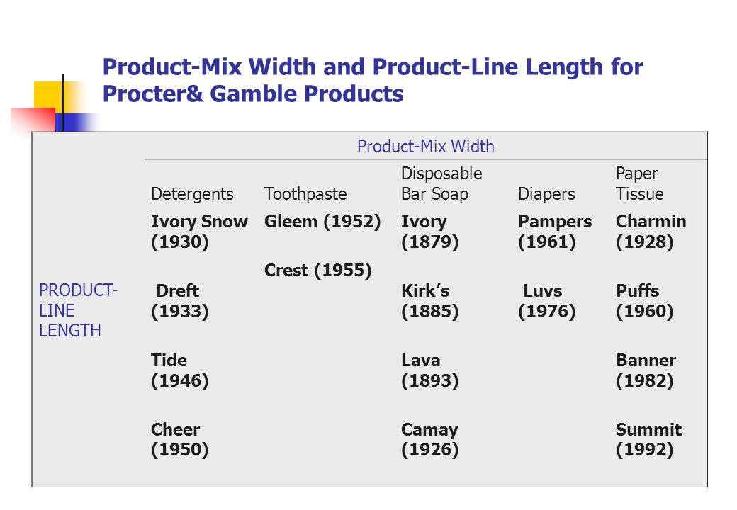 what is the product mix of procter and gamble Topic:identify a company and its product mix also consider a product/brand and then find its product line, positioning strategy and product life cycle submitted by:ajoy thakuria 2ndsemester,mba roll no- 13 year- 2012 health care company at aglance p&g (procter & gamble) is one of the largest and.