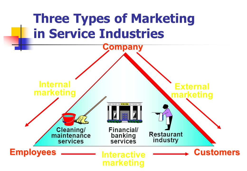 "marketing of banking services ""marketing of financial services in today's environment is an essential branch of knowledge that provides a bridge across subject area – marketing, banking."