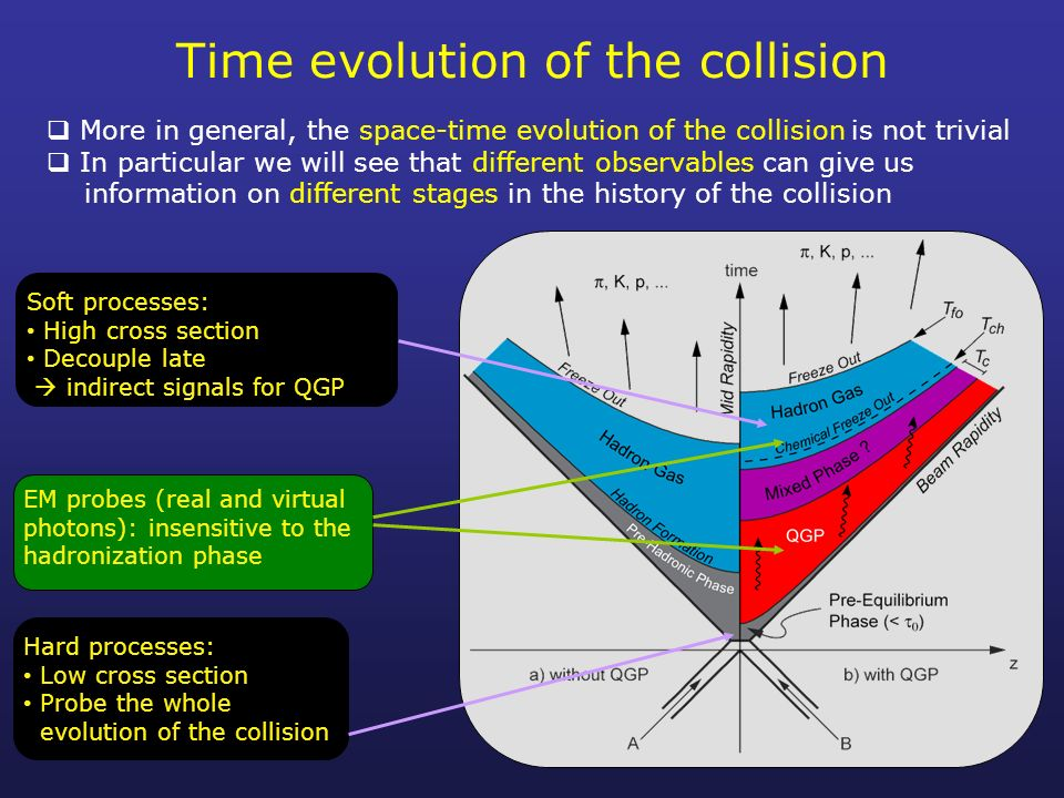 heavy ions and quarkgluon plasma� ppt download