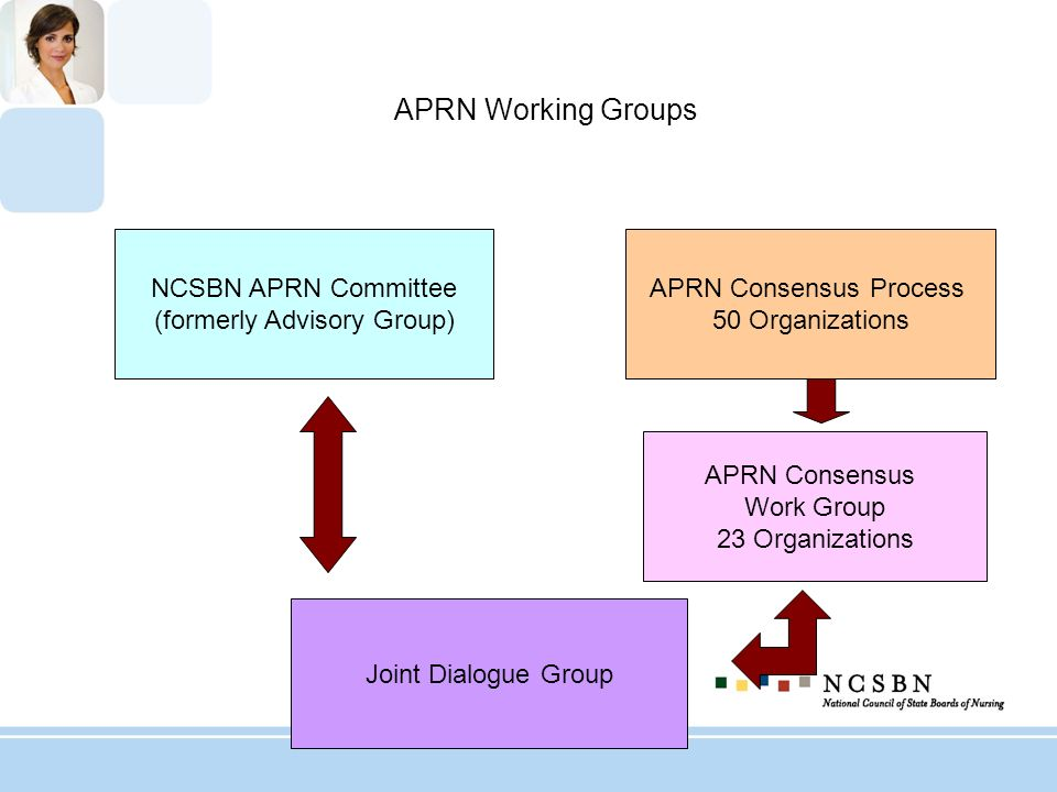 APRN Working Groups NCSBN APRN Committee (formerly Advisory Group)