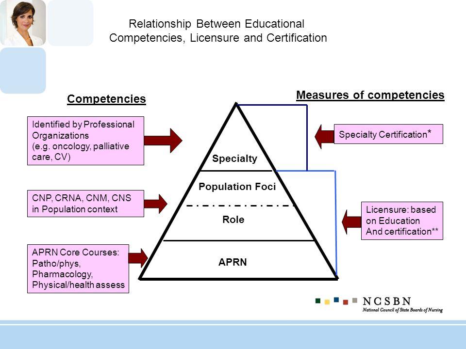 Measures of competencies Competencies