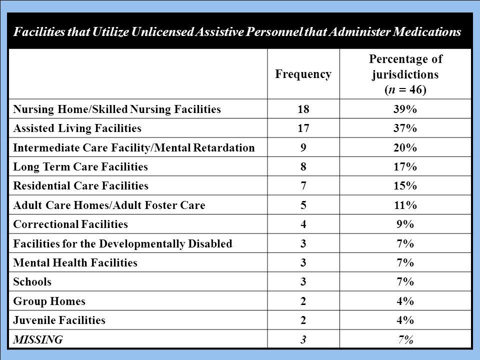 Percentage of jurisdictions