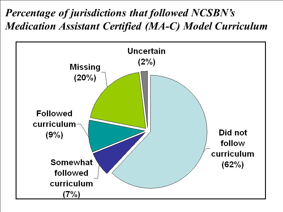 Percentage of jurisdictions that followed NCSBN's Medication Assistant Certified (MA-C) Model Curriculum