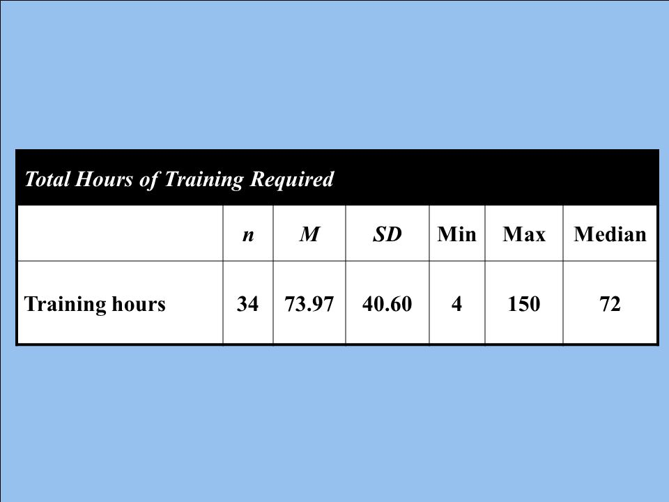 Total Hours of Training Required n M SD Min Max Median Training hours