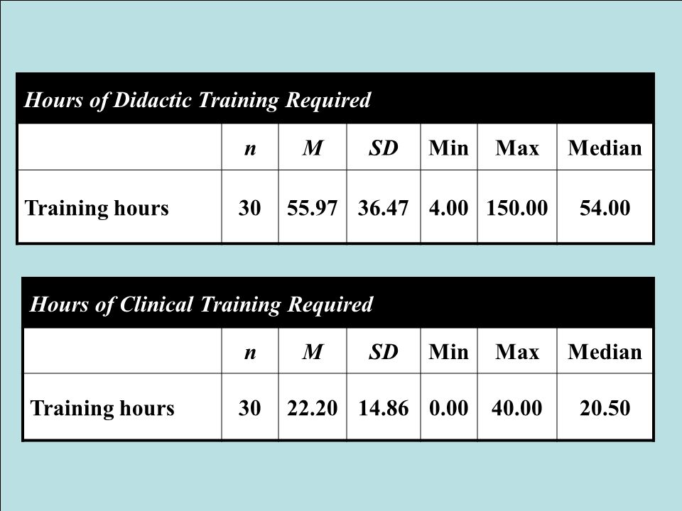 Hours of Didactic Training Required n M SD Min Max Median