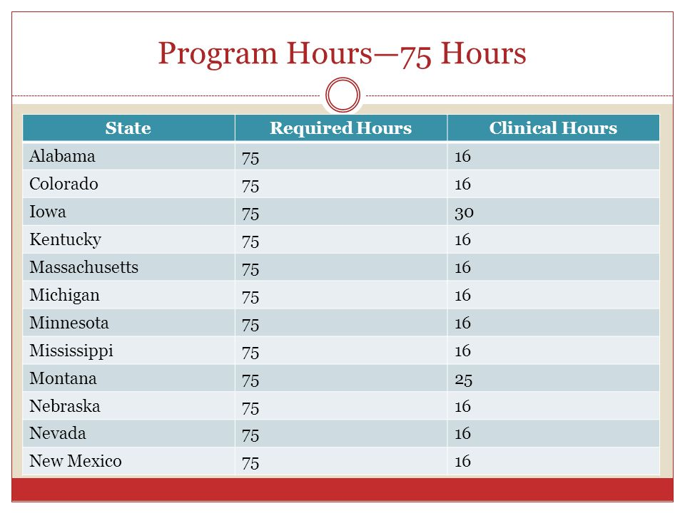 Program Hours—75 Hours State Required Hours Clinical Hours Alabama 75