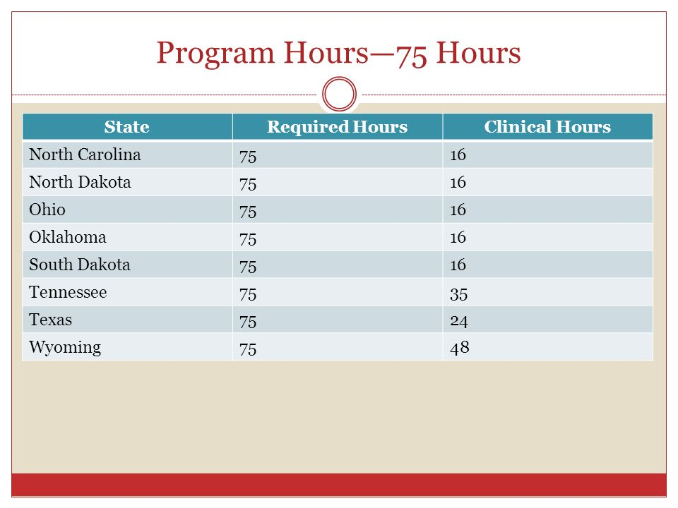 Program Hours—75 Hours State Required Hours Clinical Hours