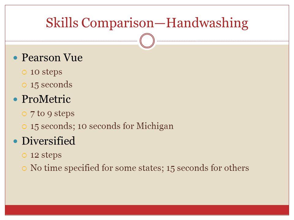 Skills Comparison—Handwashing