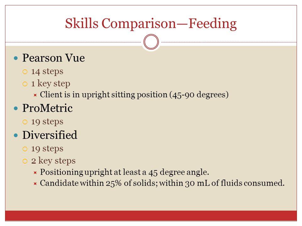 Skills Comparison—Feeding