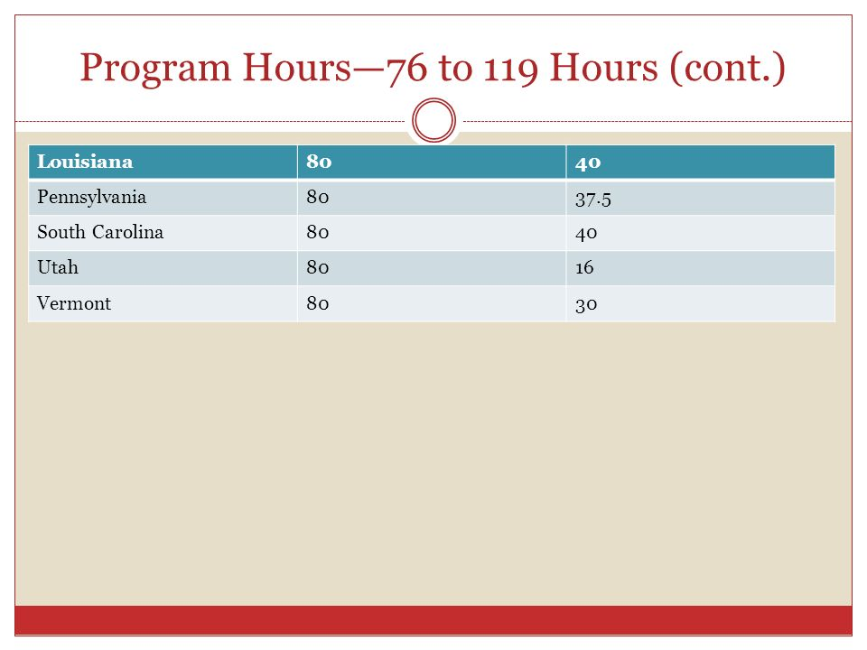 Program Hours—76 to 119 Hours (cont.)
