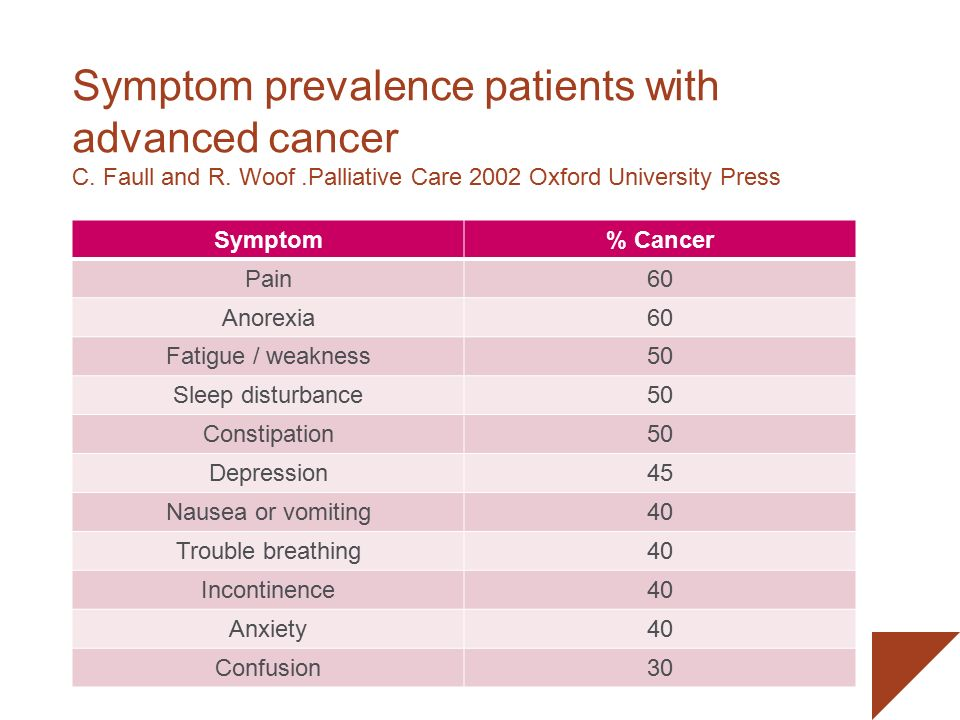 symptoms for cancer