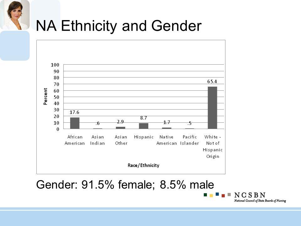 NA Ethnicity and Gender