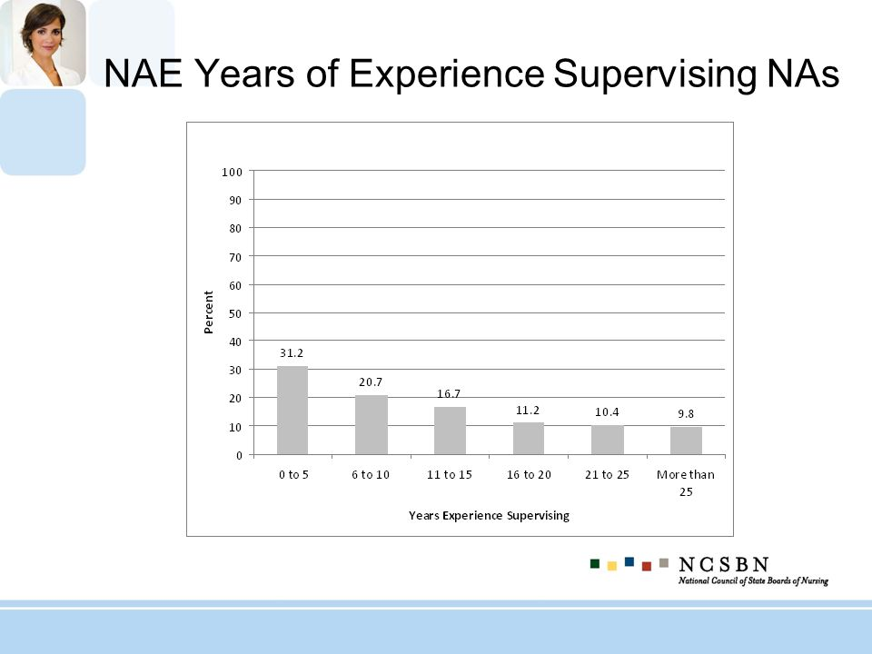 NAE Years of Experience Supervising NAs