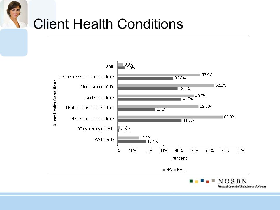 Client Health Conditions