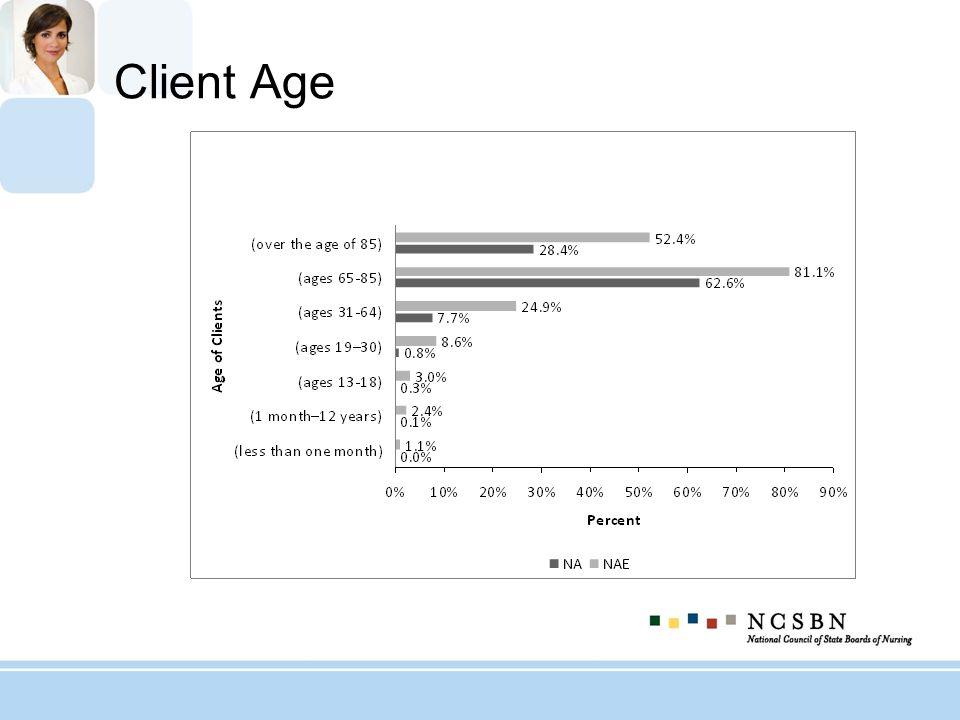 Client Age