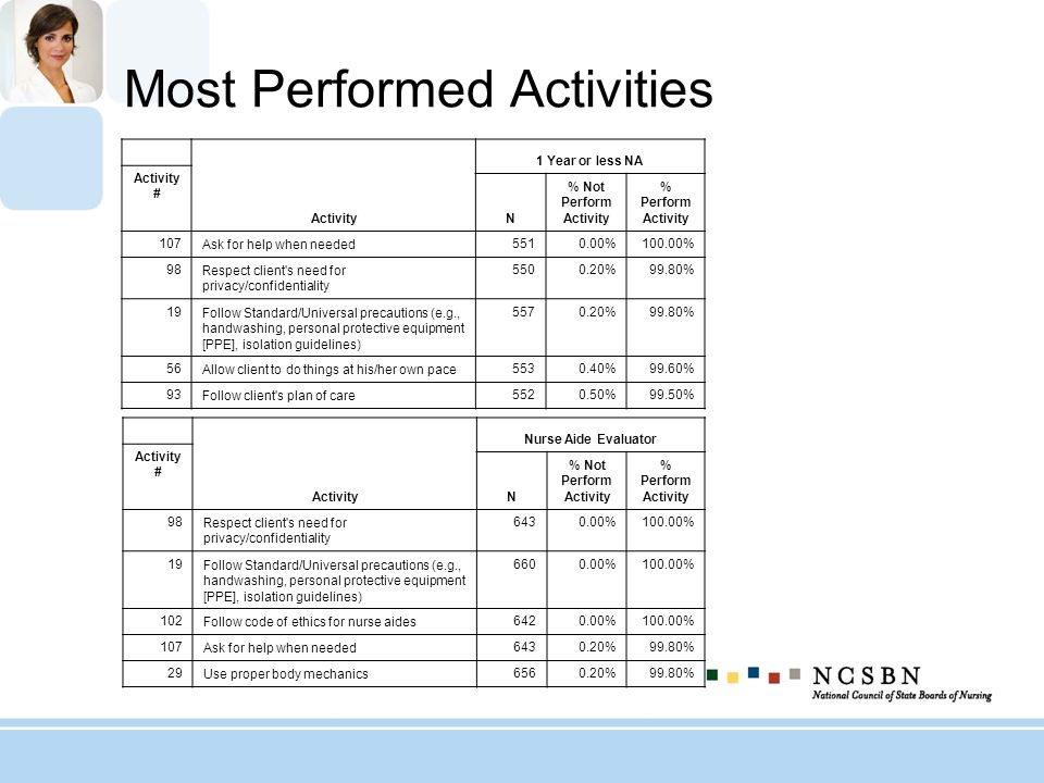 Most Performed Activities
