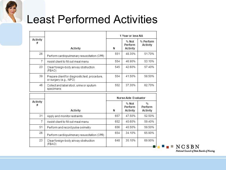 Least Performed Activities