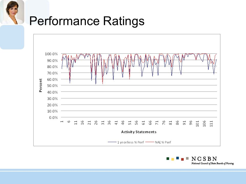 Performance Ratings