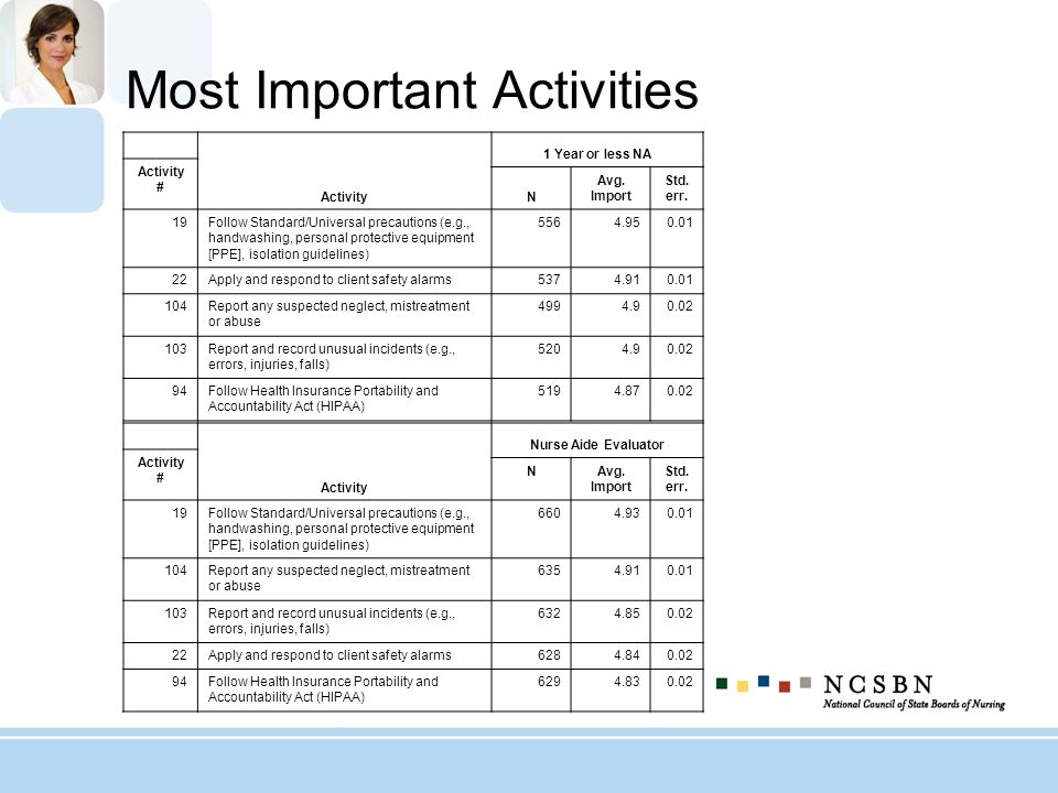 Most Important Activities