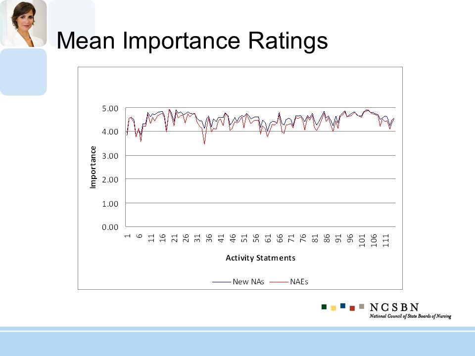 Mean Importance Ratings