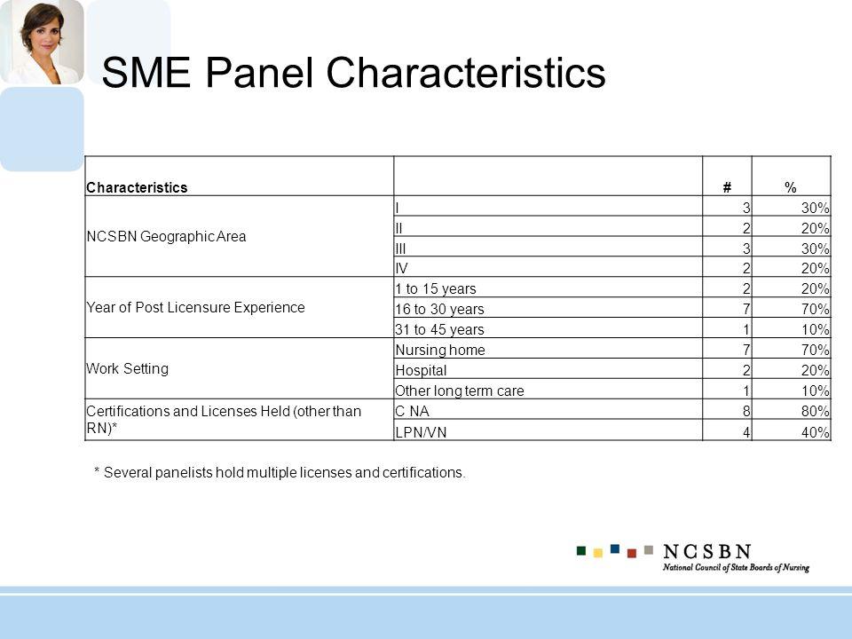SME Panel Characteristics