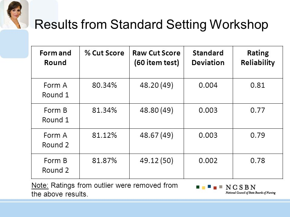 Results from Standard Setting Workshop