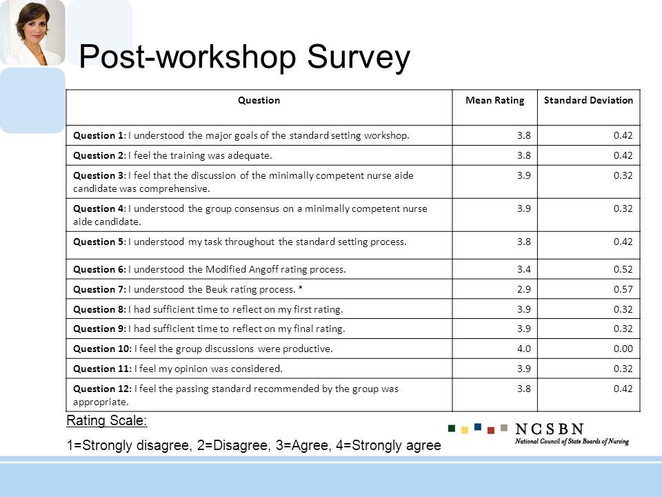 Post-workshop Survey Rating Scale: