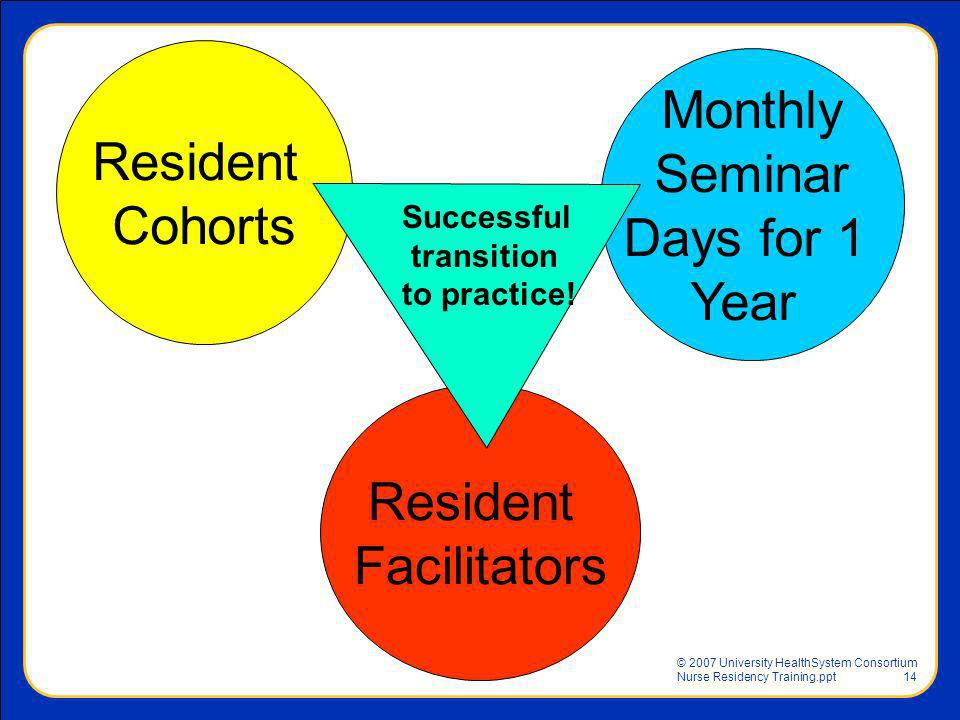 Monthly Resident Seminar Cohorts Days for 1 Year Resident Facilitators