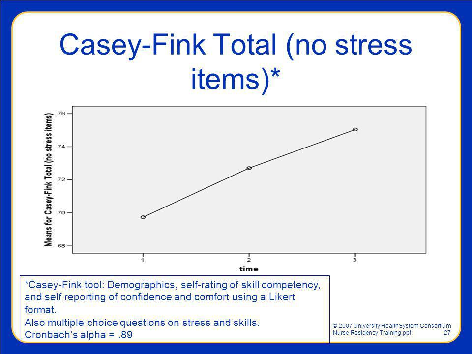 Casey-Fink Total (no stress items)*