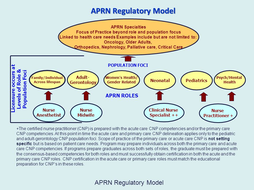 APRN Regulatory Model APRN Regulatory Model