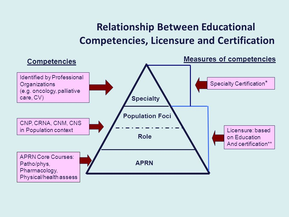 Relationship Between Educational Competencies, Licensure and Certification