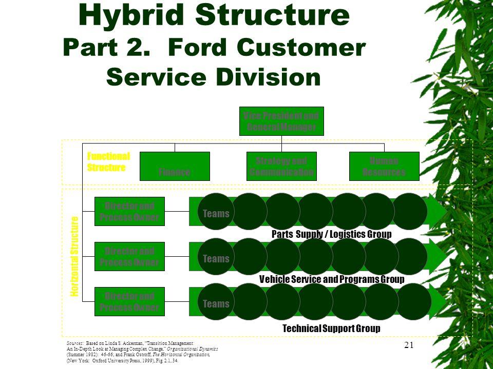 organization structure ppt video online download. Black Bedroom Furniture Sets. Home Design Ideas