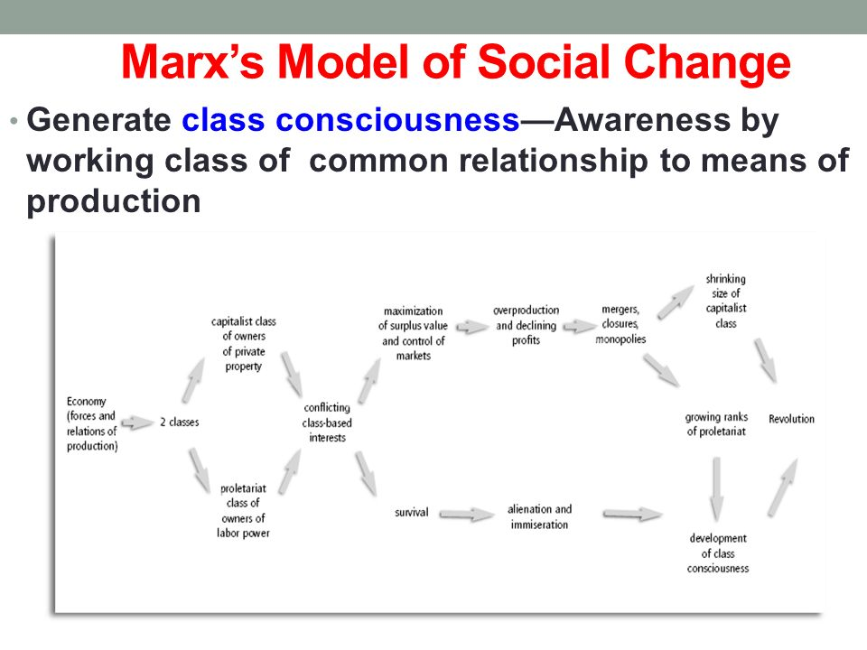 karl marx theory of social change Questions: 16/11/2013 explain karl marx's 'theory of social change' what are  the reactions of functionalists to his views  (300 words) write short note:.