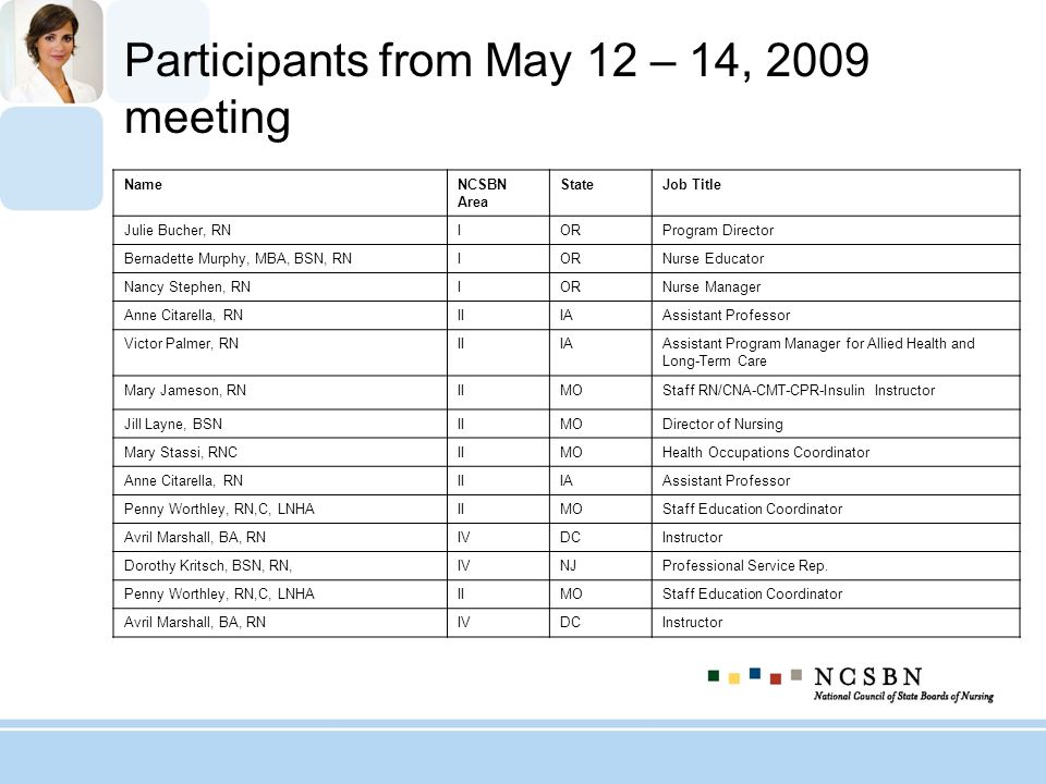 Participants from May 12 – 14, 2009 meeting
