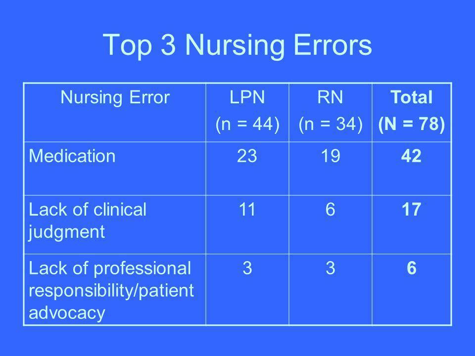 Top 3 Nursing Errors Nursing Error LPN (n = 44) RN (n = 34) Total