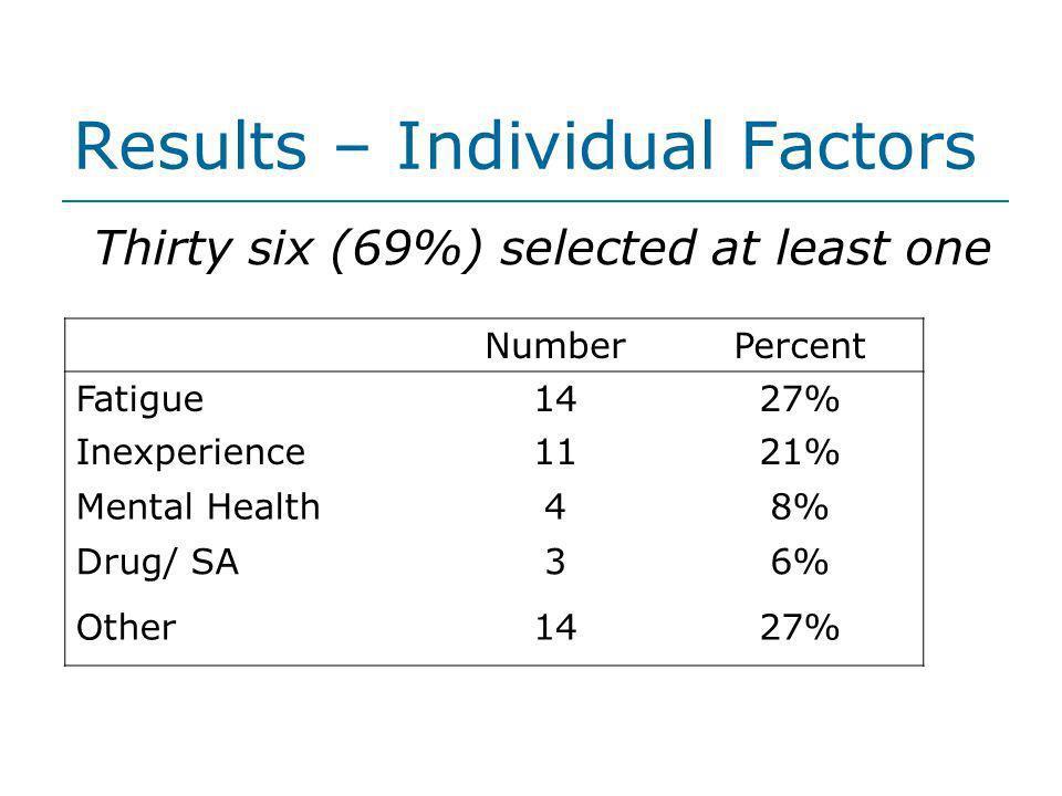 Results – Individual Factors