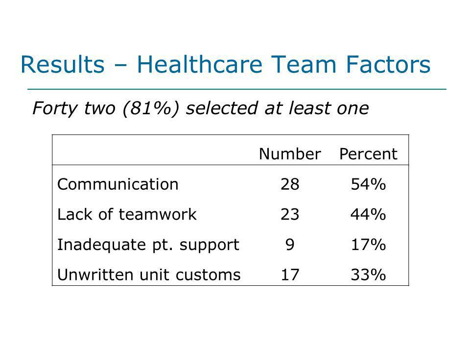 Results – Healthcare Team Factors
