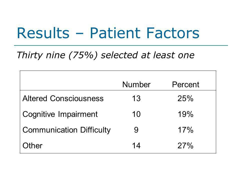 Results – Patient Factors
