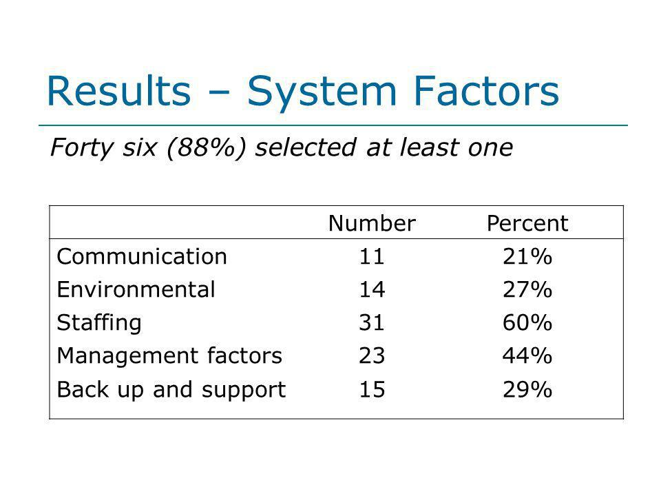 Results – System Factors