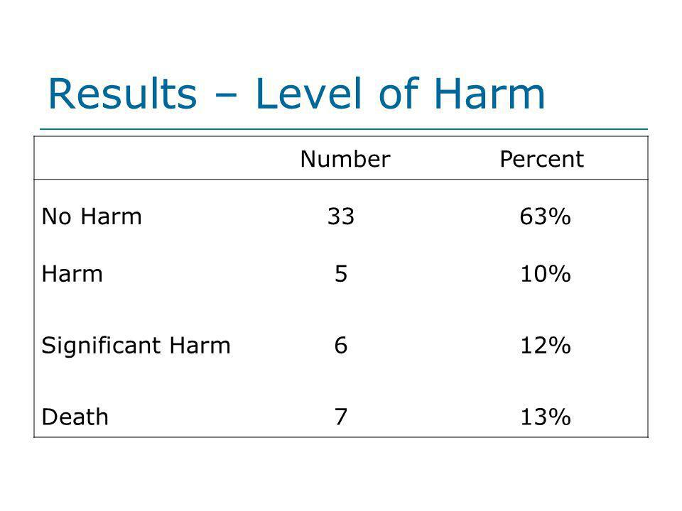 Results – Level of Harm Number Percent No Harm 33 63% Harm 5 10%