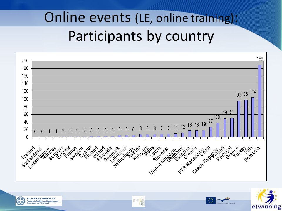 Online events (LE, online training): Participants by country