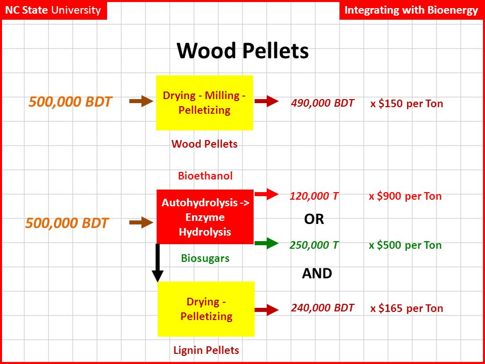 Global dynamics of the pulp and paper industry ppt video online download - How to make wood pellets wise investment ...