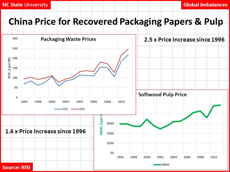pulp and paper prices Pulp and paper industry news is able for the digital transformation and they are the hallmark of many maturing businesses they showcase a strong propensity to.