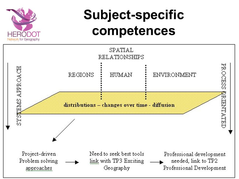 Subject-specific competences