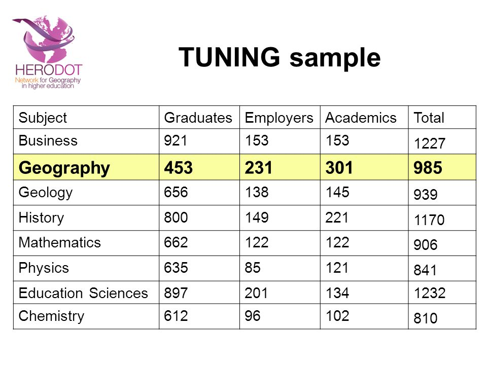 TUNING sample Geography 453 231 301 985 Subject Graduates Employers
