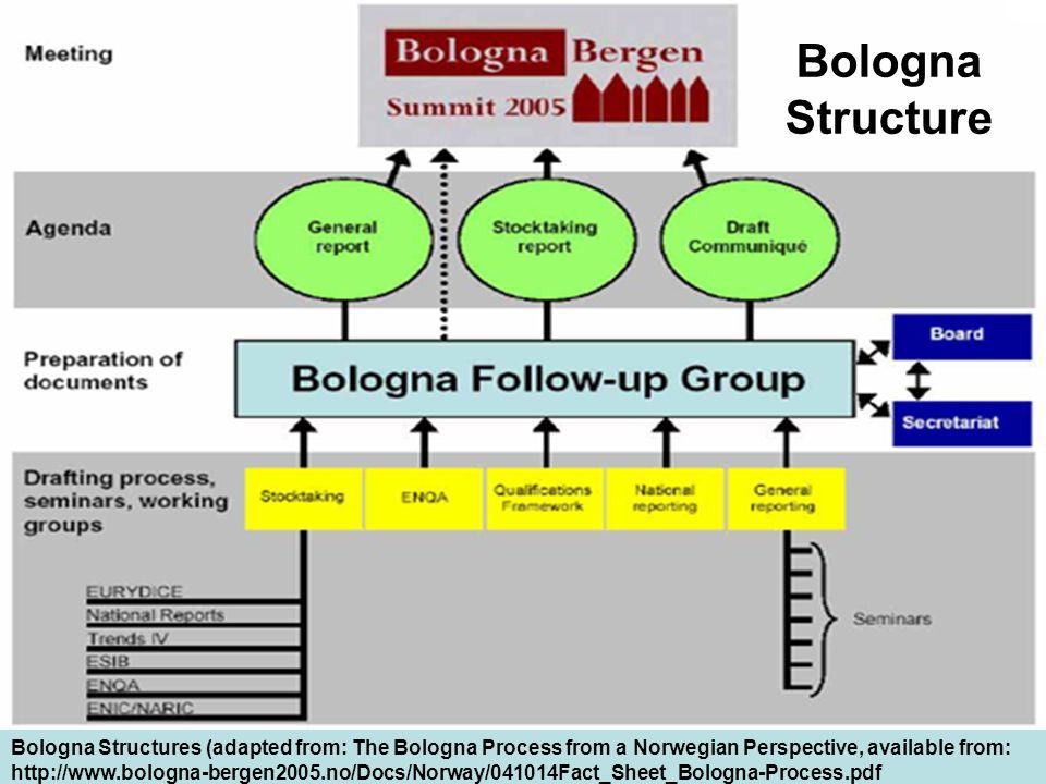 Bologna Structures Bologna Structure